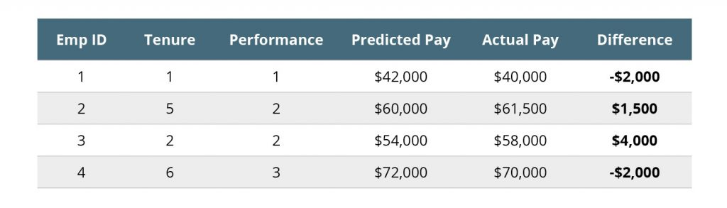 Compute estimated pay differences