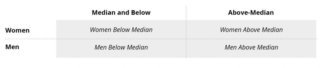 Gender by median